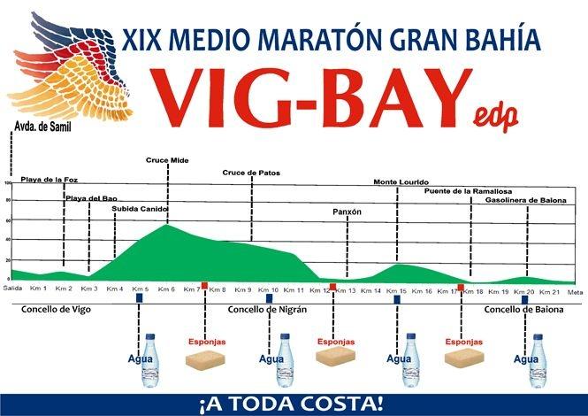 2ea3bbc11a La decimonovena edición de la Medio Maratón Gran Bahía Vig-Bay ya tiene  fecha. Se disputará el 8 de abril de 2018, según confirmó ayer la  organización de la ...